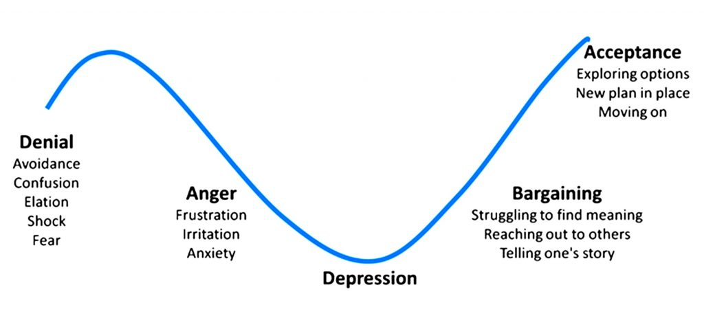Kübler-Ross Grief Cycle